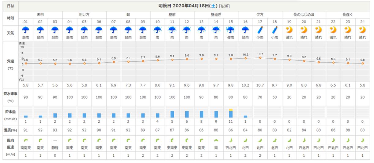今週末の天気と気温(2020年4月16日)_b0174425_19334507.png
