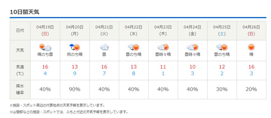今週末の天気と気温(2020年4月16日)_b0174425_19341481.png