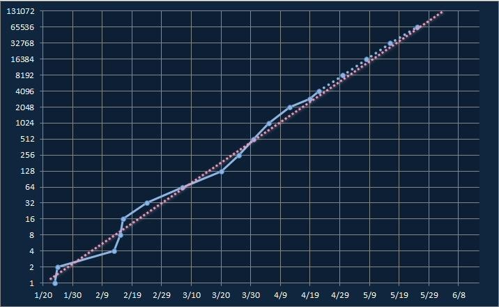 東京都の感染数を過去のデータから予測してみる_b0098997_22530865.jpg
