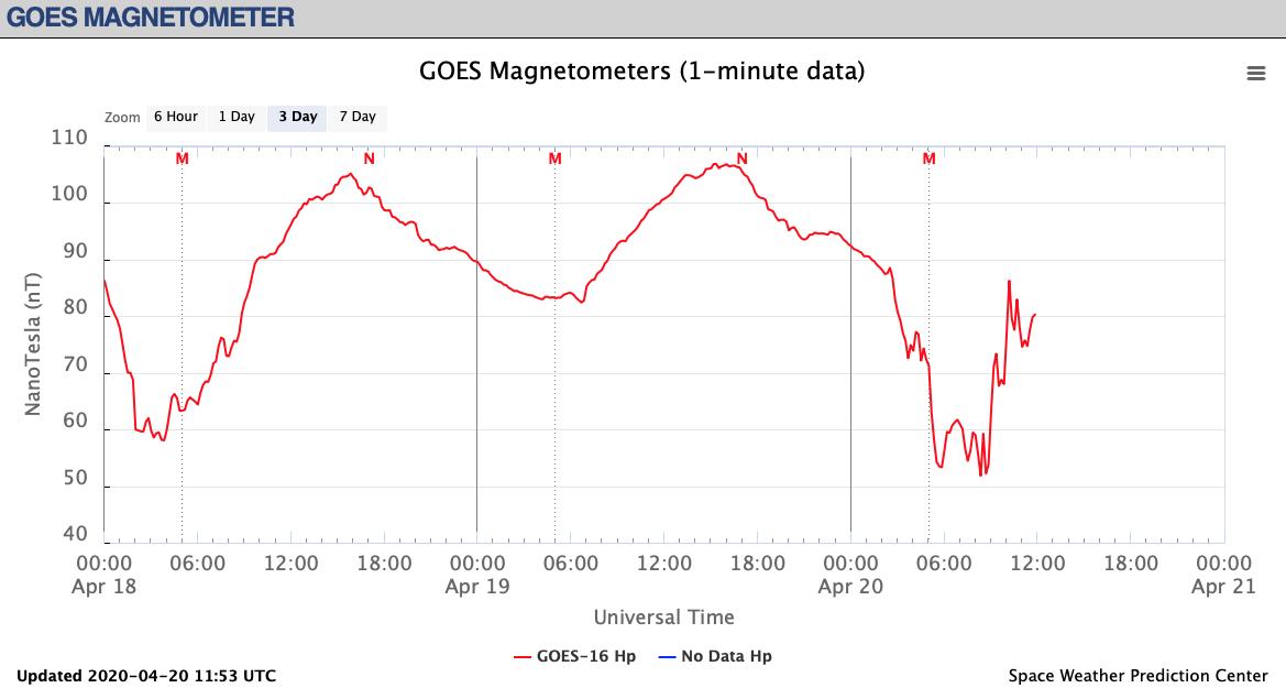 【HAARPモニター観察】4月下旬の350nTの地震電磁波到来。東北か東日本か?_a0386130_21020112.png