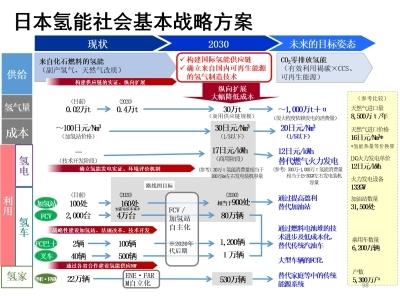 日本氢能社会发展及产业对我国的启示_d0007589_06580822.jpg