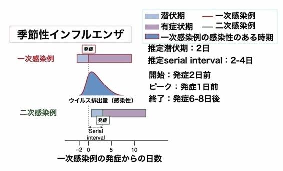 日本新发现!!新冠发病两天前传染性最强_d0007589_21565425.jpg