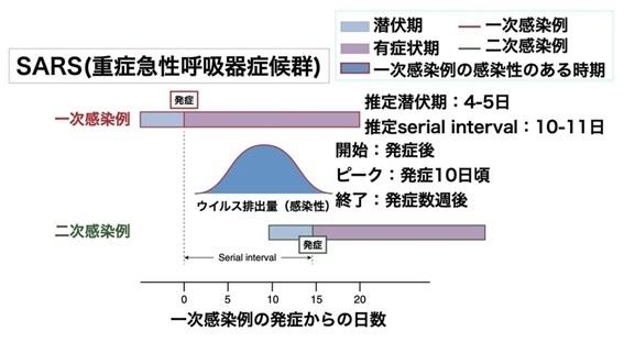 日本新发现!!新冠发病两天前传染性最强_d0007589_21581827.jpg