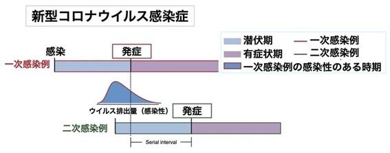 日本新发现!!新冠发病两天前传染性最强_d0007589_21590453.jpg