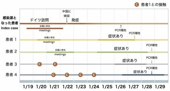 日本新发现!!新冠发病两天前传染性最强_d0007589_21593372.jpg