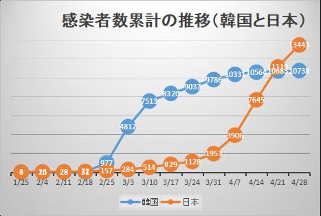 再び韓国と日本の感染状況を比較する - 長い泥沼と惨苦の道を続ける日本_c0315619_17225579.png