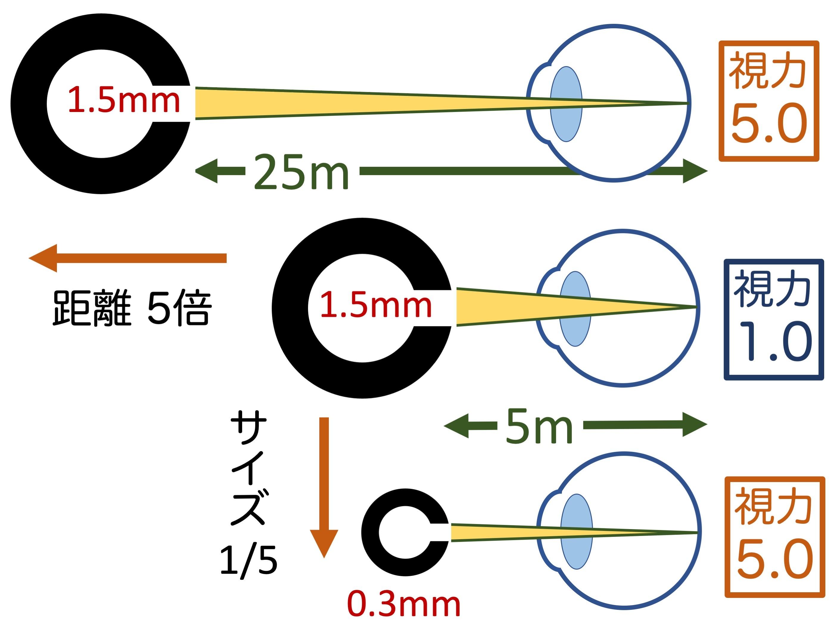 余談2 視力5.0_a0257968_13503161.jpeg