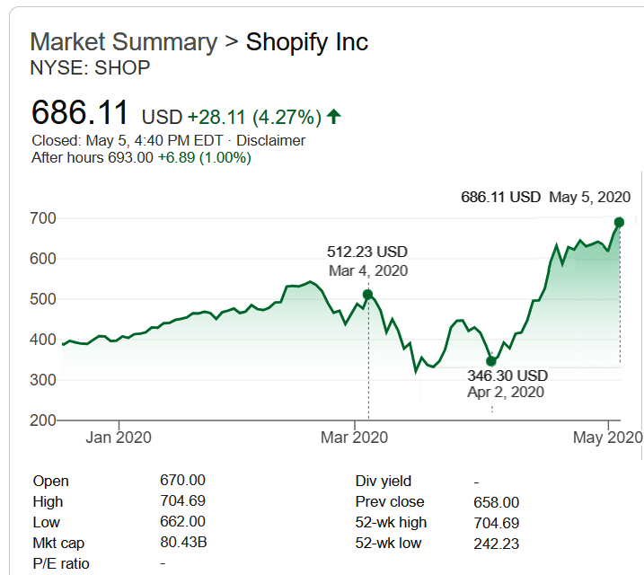 アクセス増&株価高騰等、最近、米国で話題のECプラットフォーム、Shopify(ショピファイ)_b0007805_22064217.jpg