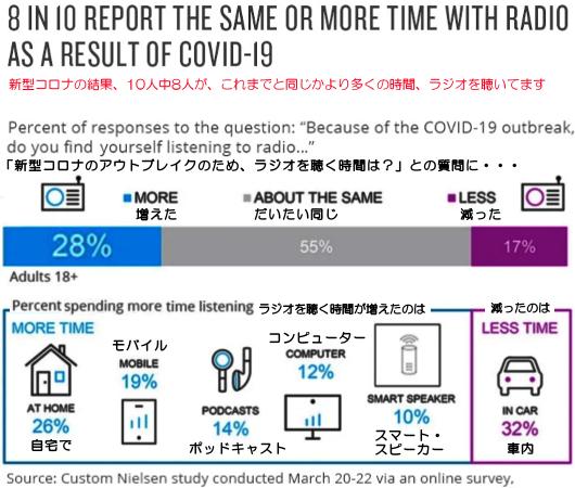 米国では「コロナ前よりラジオを聴く時間が増えた」(28%)_b0007805_07361869.jpg