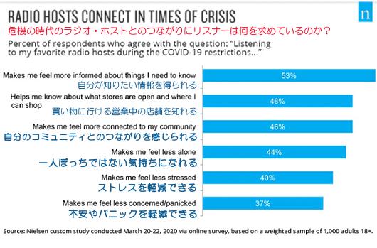 米国では「コロナ前よりラジオを聴く時間が増えた」(28%)_b0007805_07411496.jpg