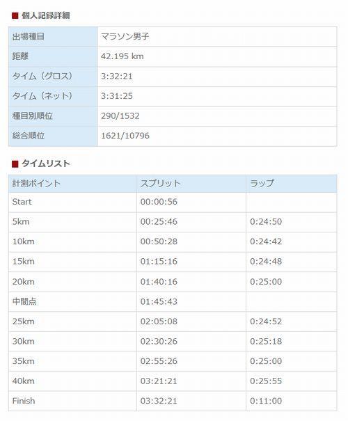 【回顧録・その1】京都マラソン_d0331971_20331387.jpg