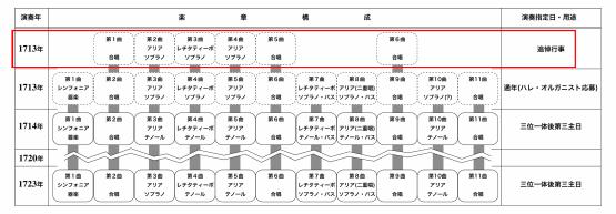カンタータBWV21の初期稿について_c0220624_14400756.jpg