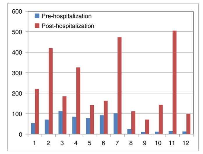 抗ウイルス薬投与中のCOVID-19患者では,DOACの血中濃度が顕著に上昇する:J Thromb Haemost.誌_a0119856_09213111.png