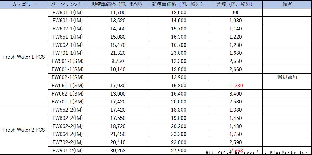 価格変更のお知らせ:FW(Fresh Water)_a0183304_16151216.png