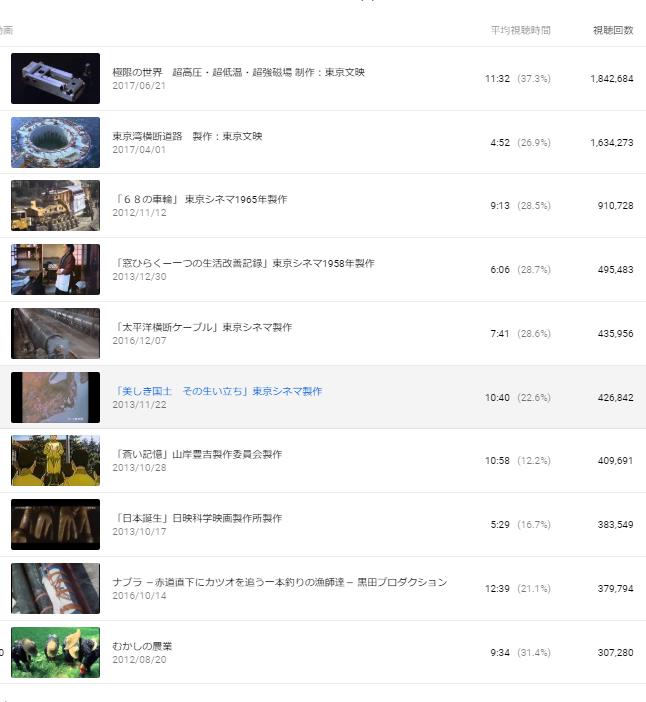 You Tube「NPO法人科学映像館」の再生回数が2,100万回をこえました_b0115553_22512678.png