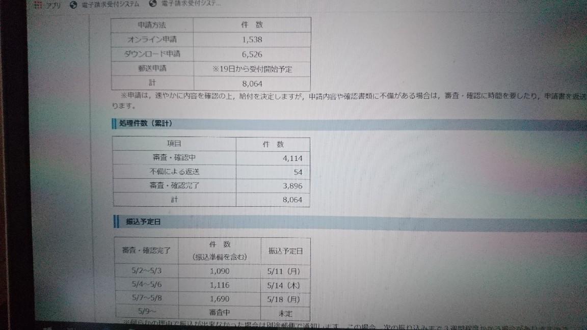 函館市特別定額給付金の申請状況(5月9日現在)_b0106766_08404777.jpg