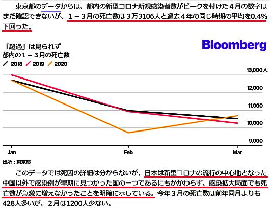 東京都の全体の死亡数は急増していない_b0007805_22340301.jpg