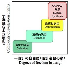 AIで設計を自動化できるか? (2) 〜「良い設計」の条件を考える_e0058447_08224645.jpg