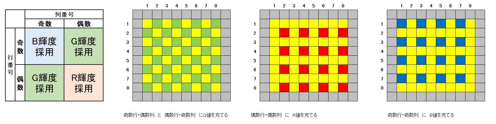 RGB画像をベイヤーRAWに戻す試み_f0346040_23230007.jpg