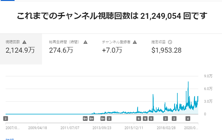 You Tube「NPO法人科学映像館」のチャネル登録者が7万人を超えました。_b0115553_08285906.png