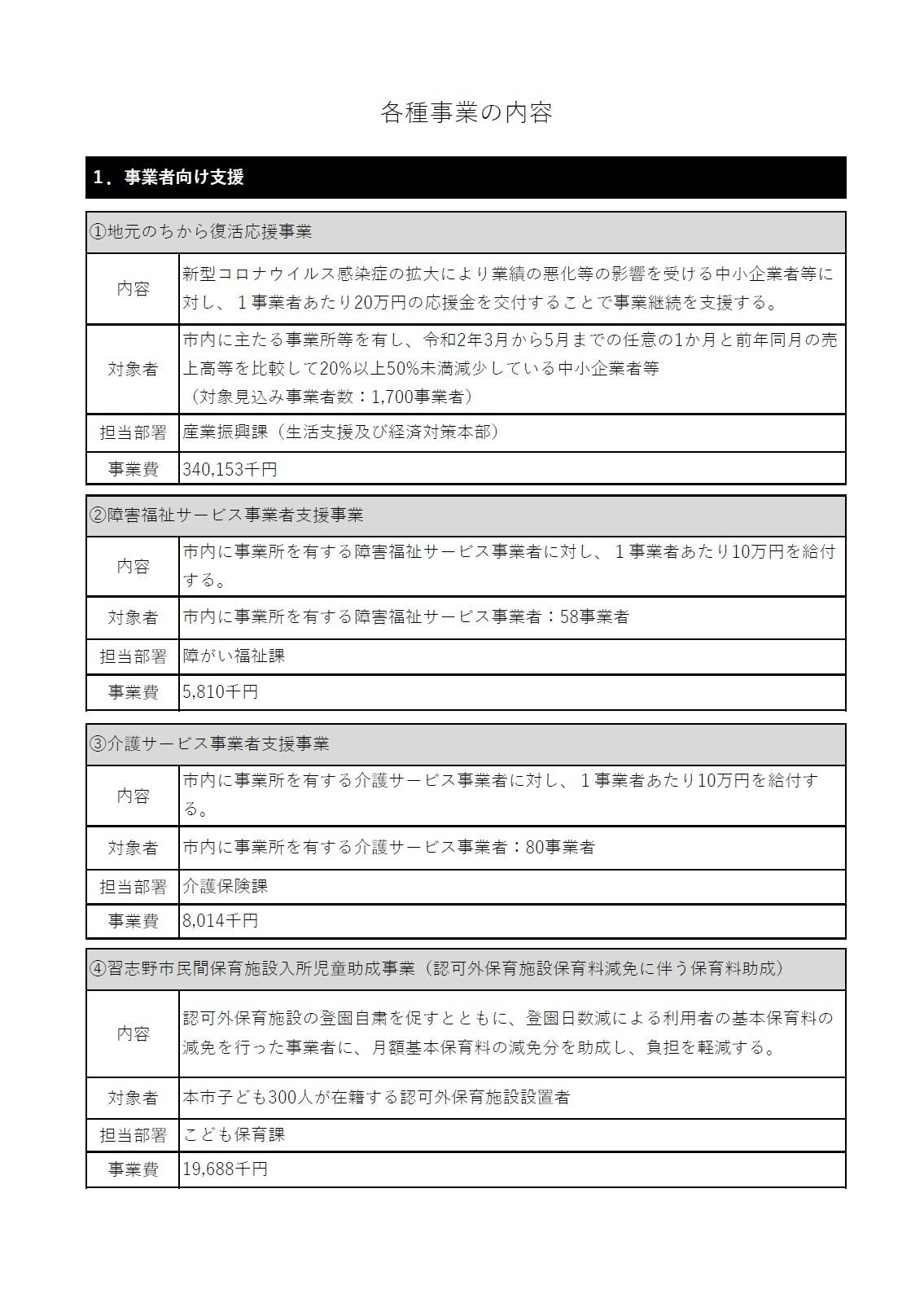新型コロナ対策の各種支援策、給付金の書類発送の状況など・・・議案勉強会_c0236527_00125804.jpg