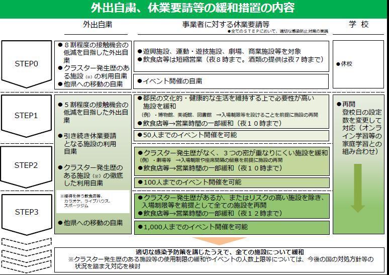 新型コロナウイルス感染症対応ロードマップ_f0059673_23232644.jpg