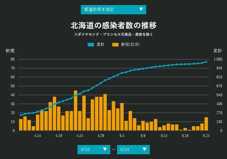 北海道と東京は緊急事態を続けよう_c0025115_22284909.jpg