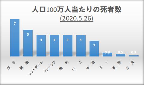 「日本モデル」の噴飯と操作 – 人口当たり死者数と致死率が示す日本の失敗_c0315619_13192040.png