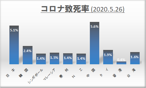 「日本モデル」の噴飯と操作 – 人口当たり死者数と致死率が示す日本の失敗_c0315619_13220853.png