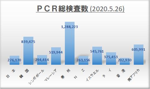 「日本モデル」の噴飯と操作 – 人口当たり死者数と致死率が示す日本の失敗_c0315619_13224484.png