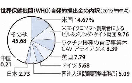 「日本モデル」の噴飯と操作 – 人口当たり死者数と致死率が示す日本の失敗_c0315619_14263799.png