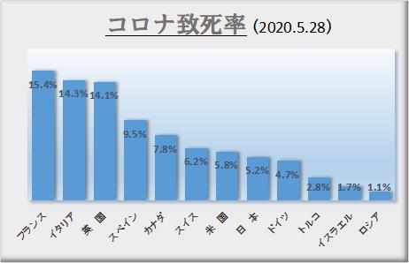 死者数を少なくするのが日本の対策の重点目標ではなかったのか_c0315619_14211231.png