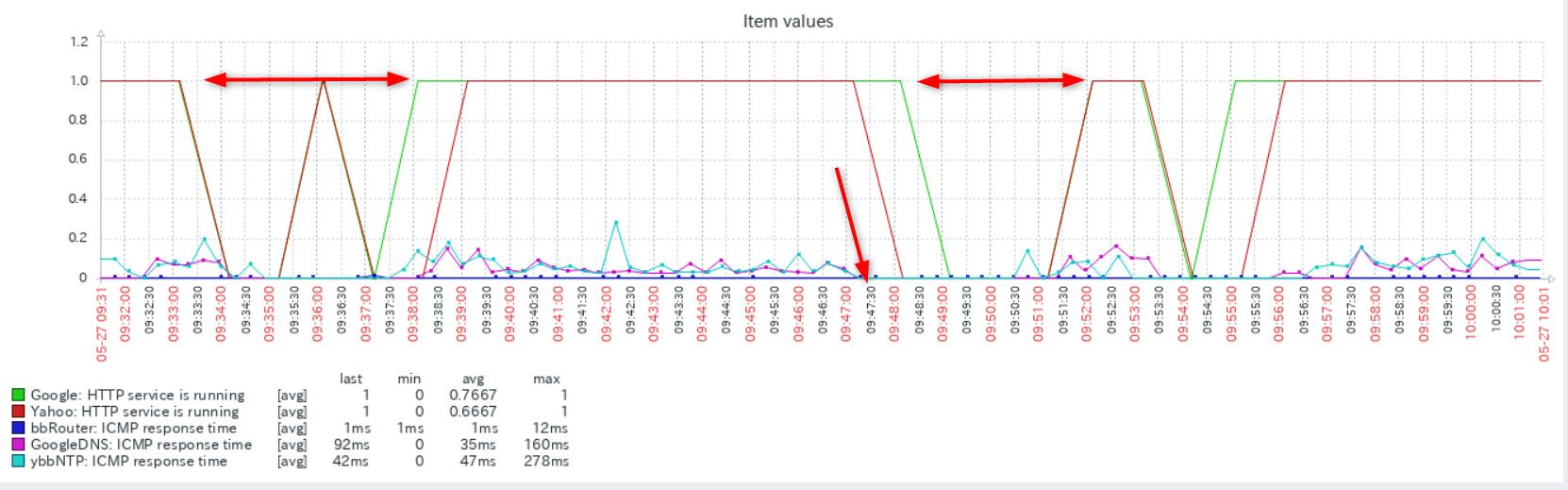 zabbix5 でインターネットの疎通、監視、リモートワーク時代の「ネットが遅い」をチェック_a0056607_12260847.png