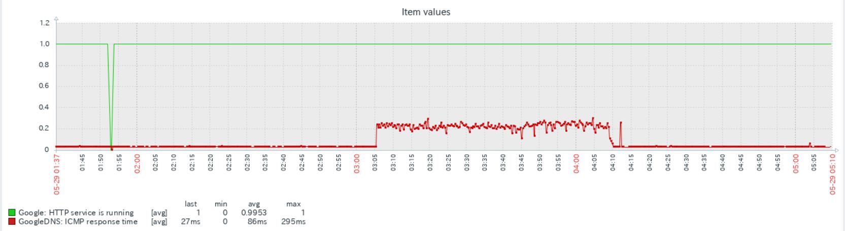 zabbix5 でインターネットの疎通、監視、リモートワーク時代の「ネットが遅い」をチェック_a0056607_12271394.png
