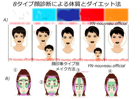 顔診断8タイプ別による顔タイプダイエット方法が解ります!_c0082117_15175394.jpg