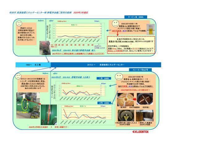 続報・2020年も無更油を継続中~吹田市資源循環エネルギーセンター様_d0045333_17044578.jpg
