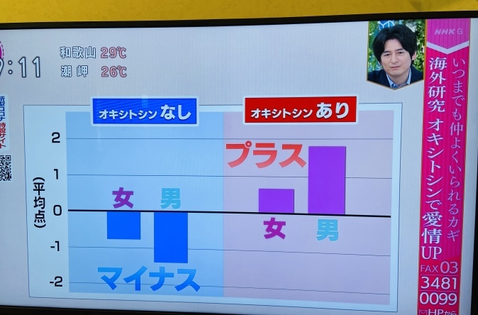 NHK『あさイチ』でオキシトシン特集。山口創先生がご登場!_b0228973_22250202.jpeg