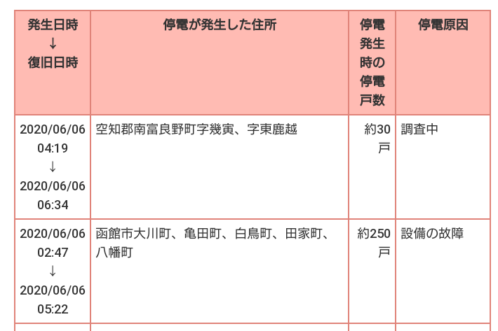 北海道電力停電情報。函館市大川町、八幡町、田家町、亀田町、白鳥町停電。現在解消_b0106766_13511346.png