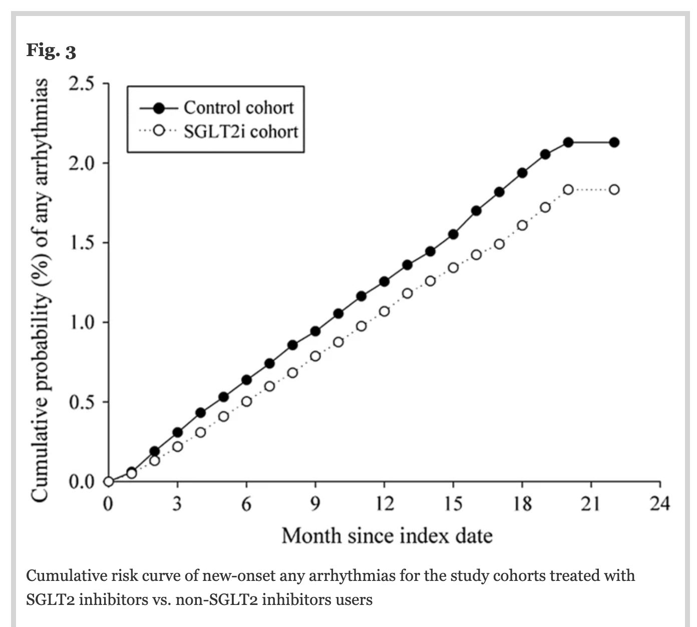 SGLT2阻害薬使用は不整脈の新規発症低下と関連あり?:Cardiovasc Diabetol誌_a0119856_07175768.png