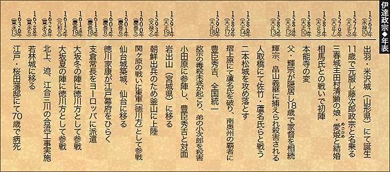 独眼竜政宗、ドハマリ中 【一番の見所は秀吉に謁見する葛藤、オレはまだ天下を目指している】_d0061678_13472930.jpg