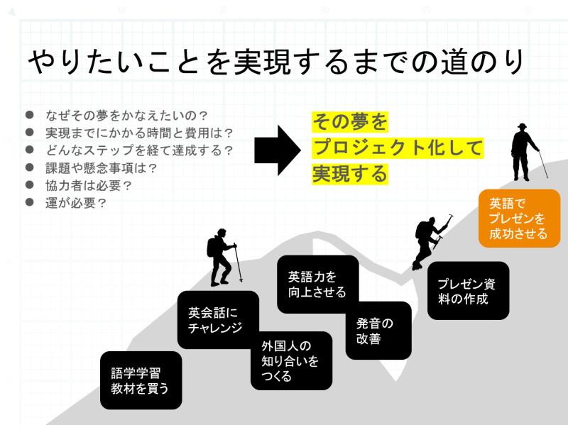 6月20日に「アイデアを形にするプロジェクトマネジメント」のオンライン授業を担当します_c0060143_18540574.jpg