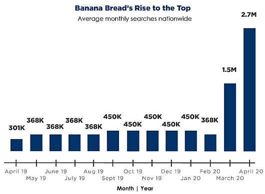 コロナ禍のアメリカで検索数が800%も増加したレシピは・・・バナナ・ブレッド!?_b0007805_00520629.jpg
