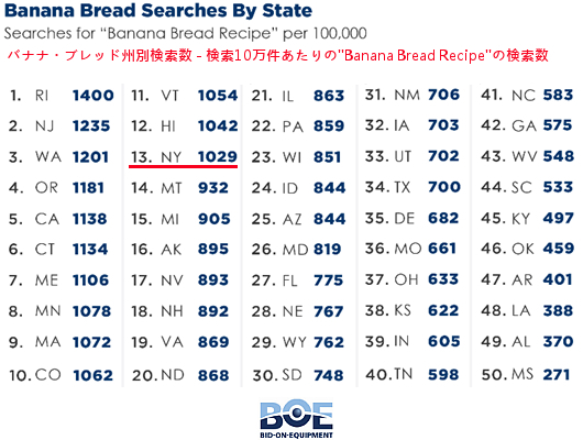 コロナ禍のアメリカで検索数が800%も増加したレシピは・・・バナナ・ブレッド!?_b0007805_00555077.jpg