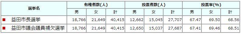 益田市の選挙_e0128391_10404397.jpg
