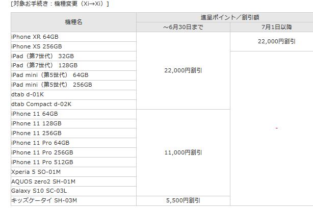 2020年6月 iPad mini(第5世代)の白ロム・中古価格相場感_d0262326_17153312.png