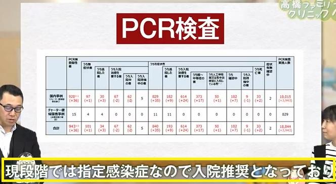 衝撃!PCR検査は不正確で健常者までもがコロナと判定され入院とされていた! #785_b0225081_1875366.jpg