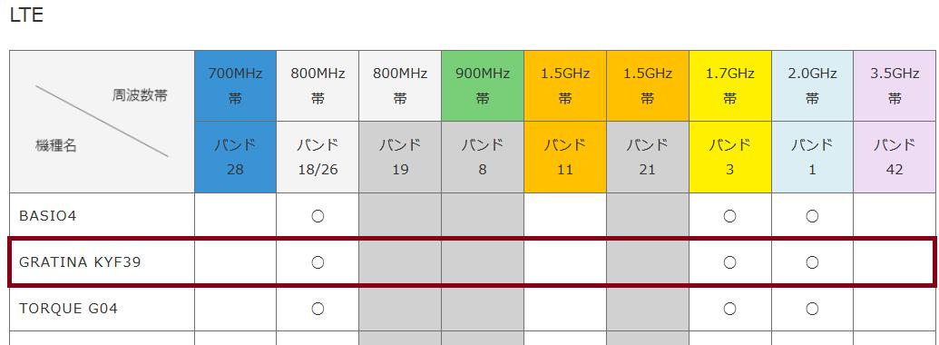 [検証&考察]楽天モバイル(MNO)UN-LIMITはガラケーで使えるか?_d0262326_14590905.png