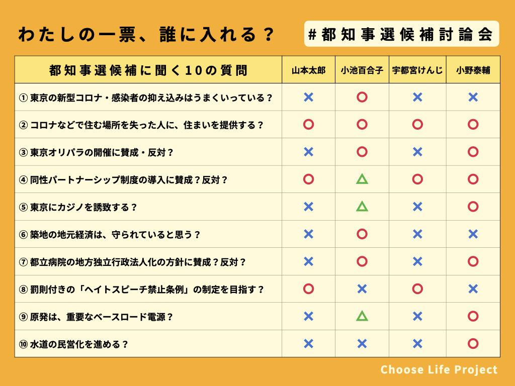 瀕死の日本を救うために、私たちにできること。〜東京都知事選のこと〜_d0315734_16442471.jpg