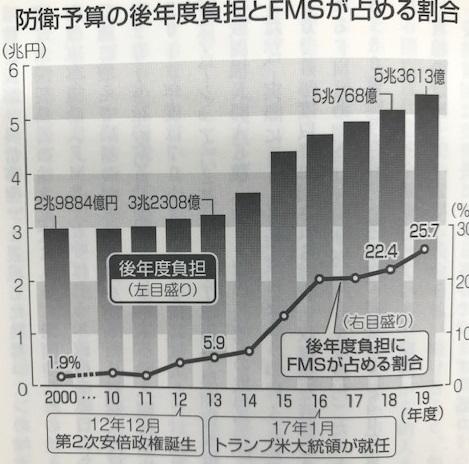 戦略なき国防ー東京新聞社会部『兵器を買わされる日本』より(4)_e0337777_16564606.jpg