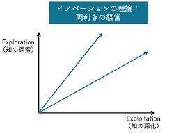 経営学者入山章栄流不確実性の中を生きる術_e0015894_20300233.jpg